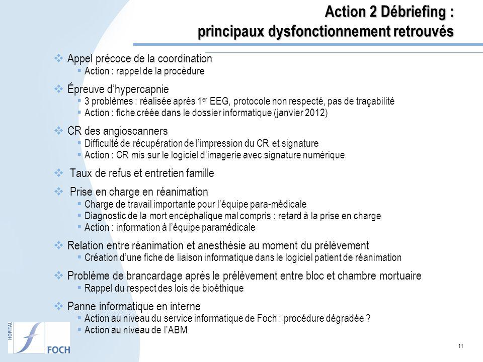 Action 2 Débriefing : principaux dysfonctionnement retrouvés