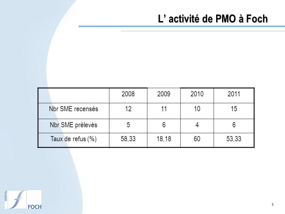 L' activité de PMO à Foch