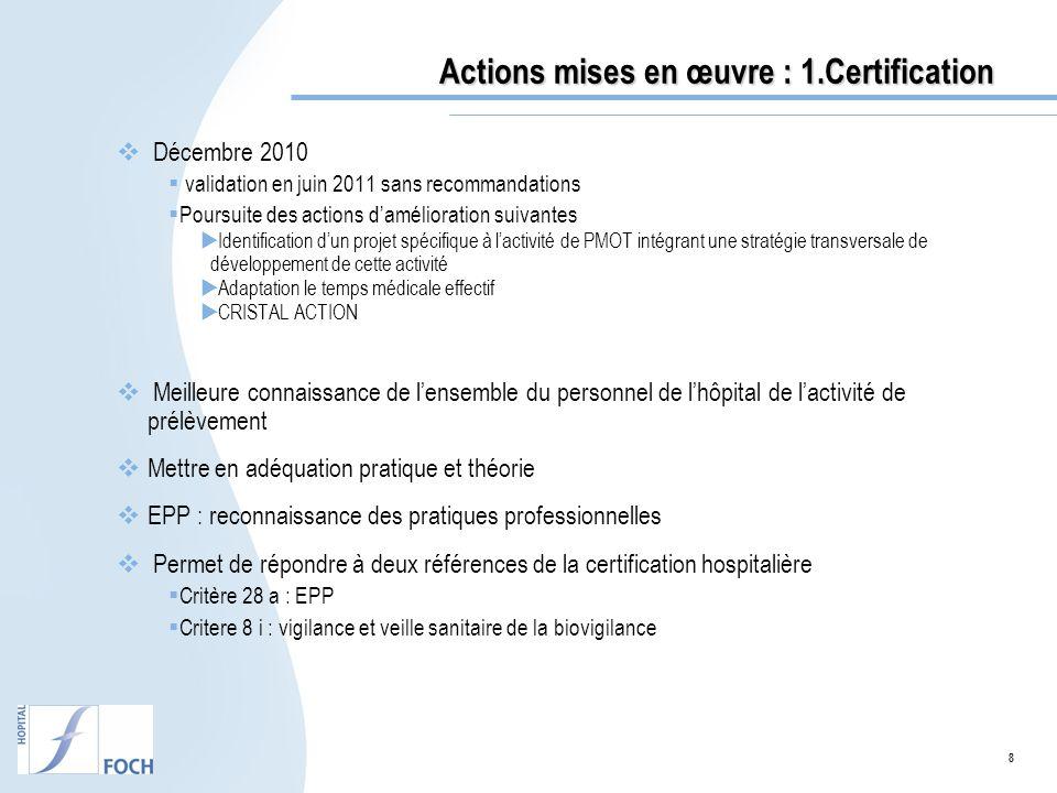 Actions mises en œuvre : 1.Certification