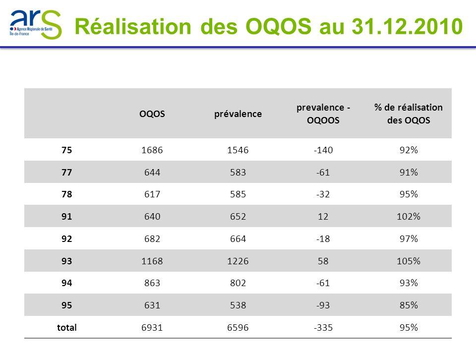 % de réalisation des OQOS
