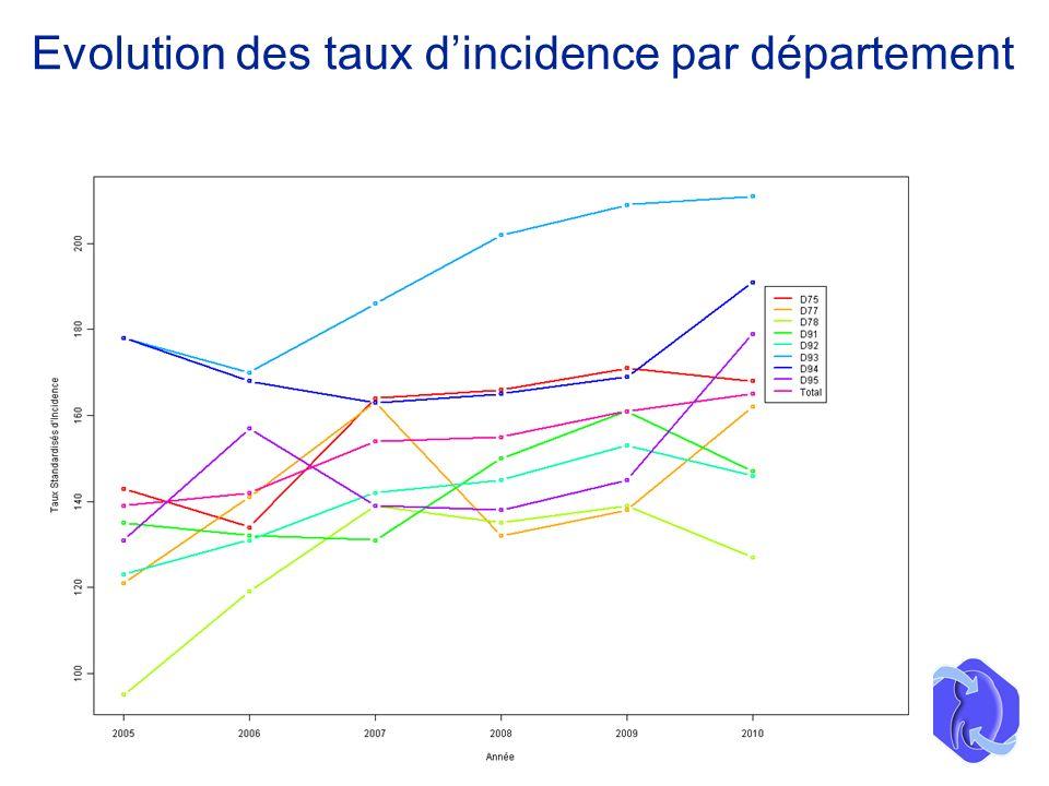 Evolution des taux d'incidence par département
