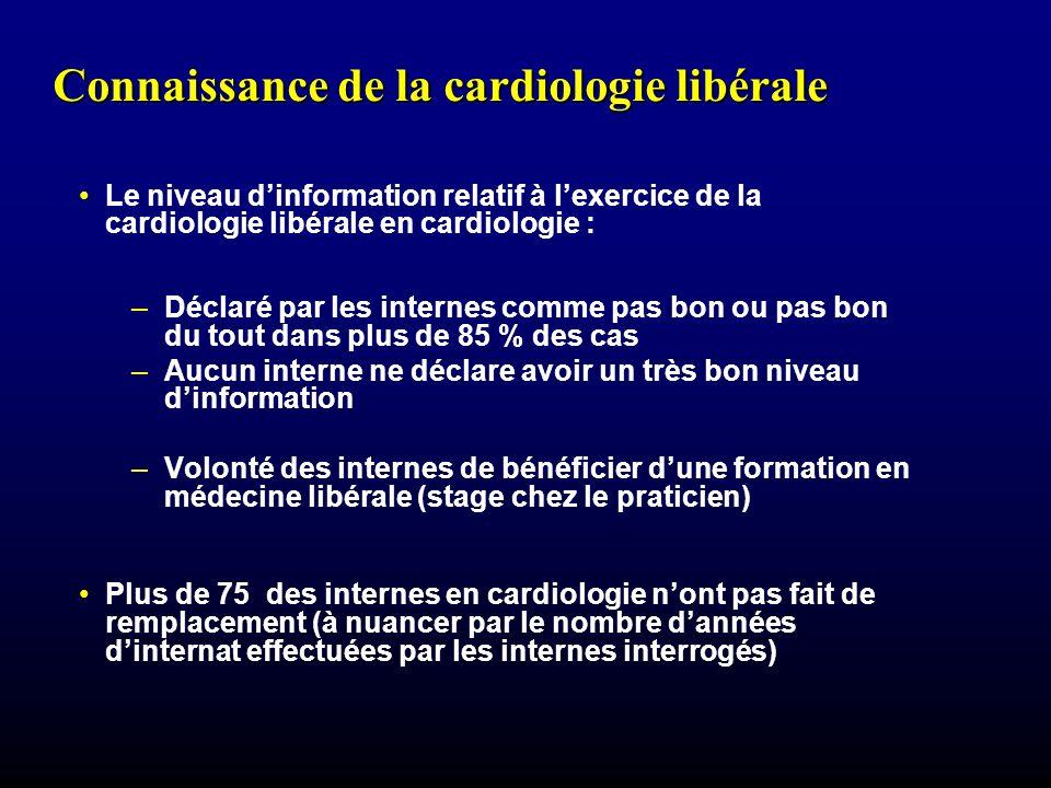 Connaissance de la cardiologie libérale