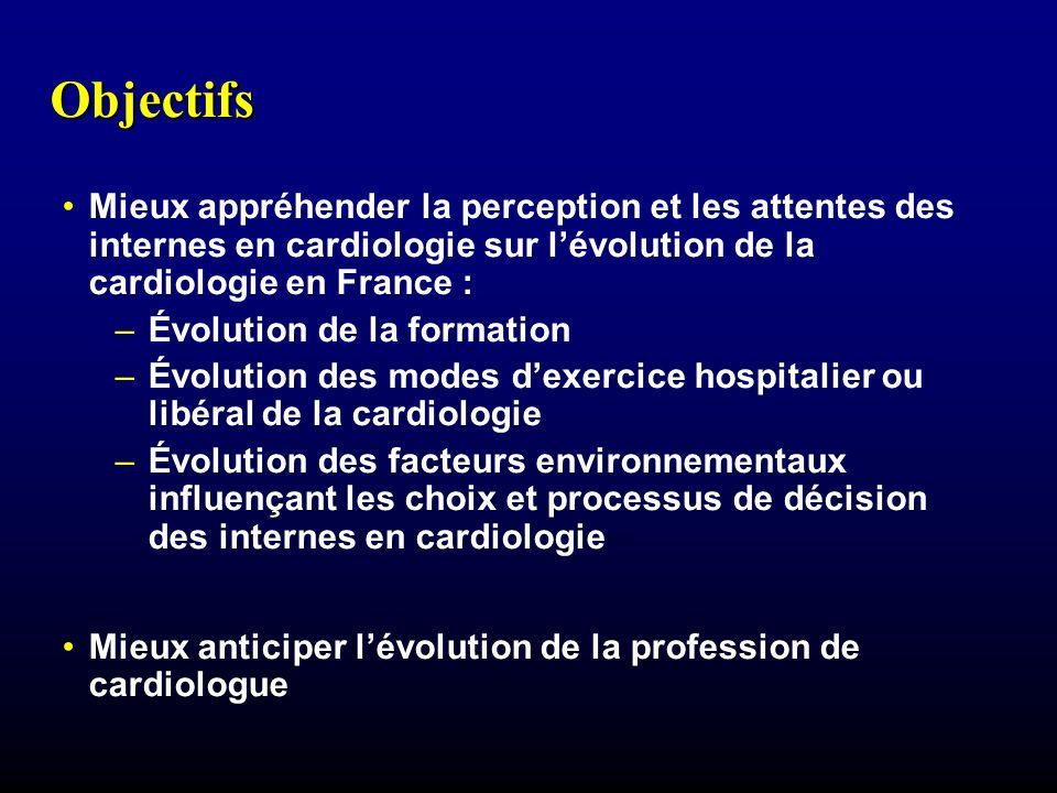 Objectifs Mieux appréhender la perception et les attentes des internes en cardiologie sur l'évolution de la cardiologie en France :