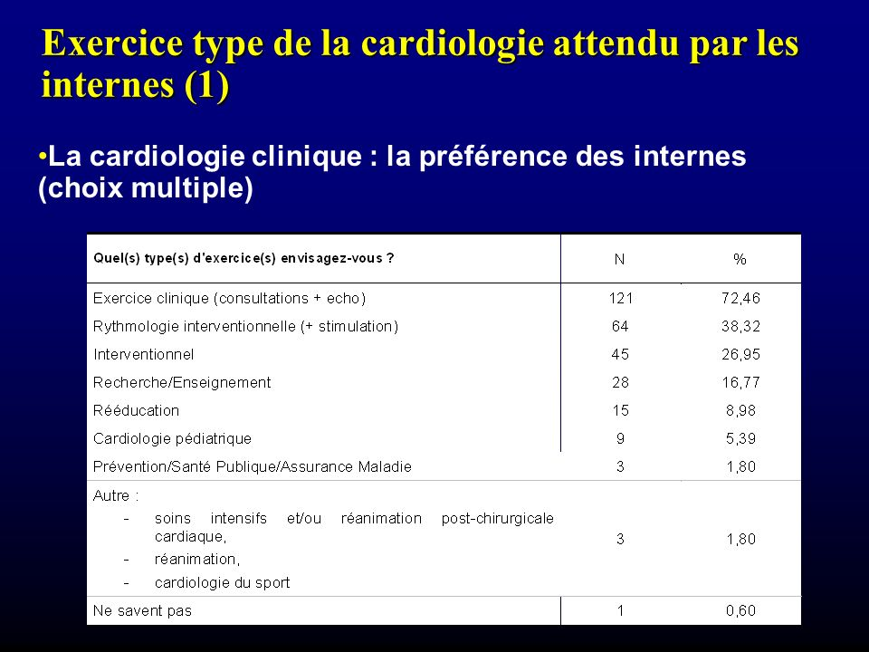Exercice type de la cardiologie attendu par les internes (1)
