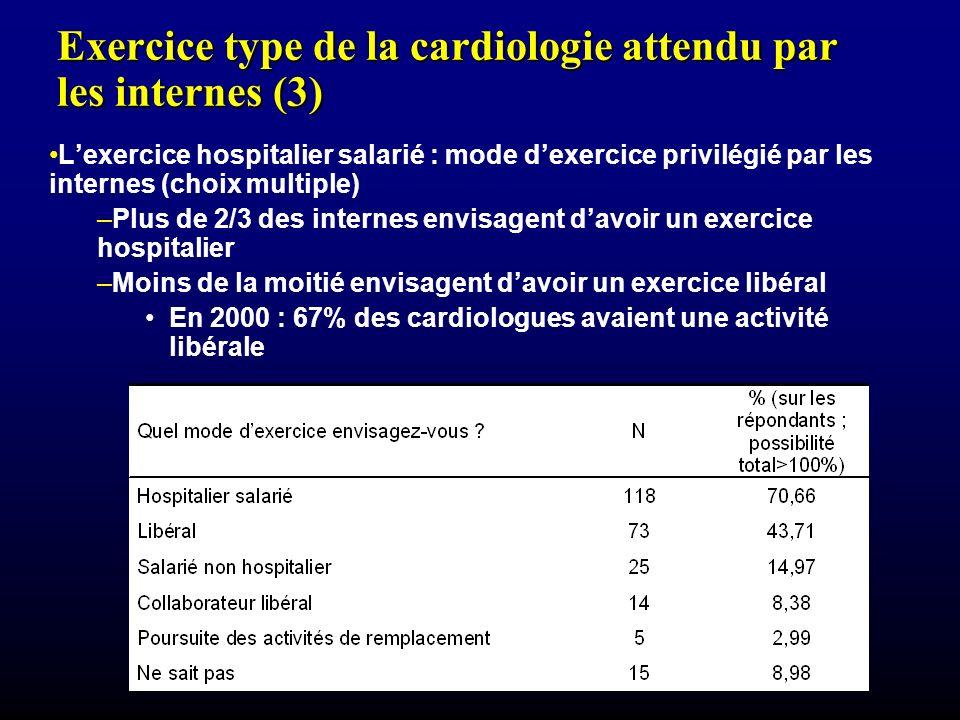 Exercice type de la cardiologie attendu par les internes (3)