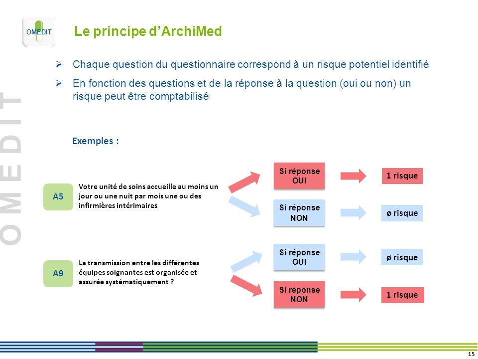 Le principe d'ArchiMed