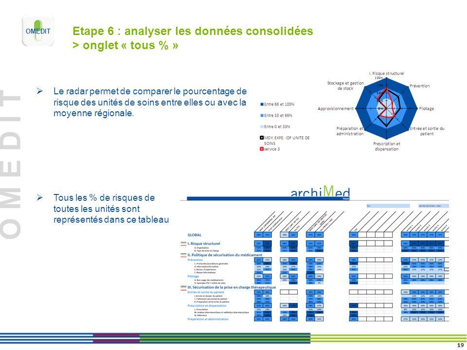 Etape 6 : analyser les données consolidées > onglet « tous % »