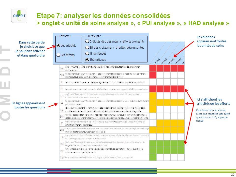 Etape 7: analyser les données consolidées > onglet « unité de soins analyse », « PUI analyse », « HAD analyse »