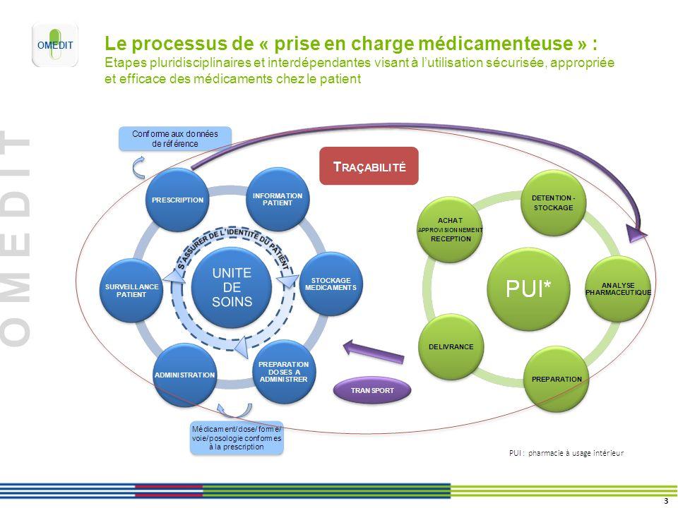 Le processus de « prise en charge médicamenteuse » : Etapes pluridisciplinaires et interdépendantes visant à l'utilisation sécurisée, appropriée et efficace des médicaments chez le patient