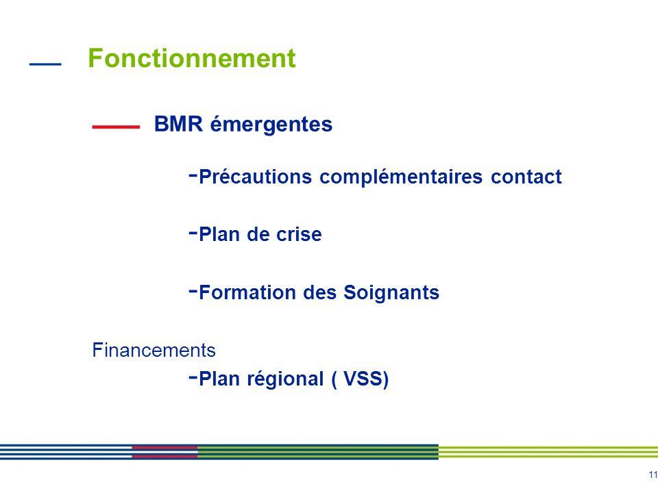 Fonctionnement BMR émergentes Précautions complémentaires contact