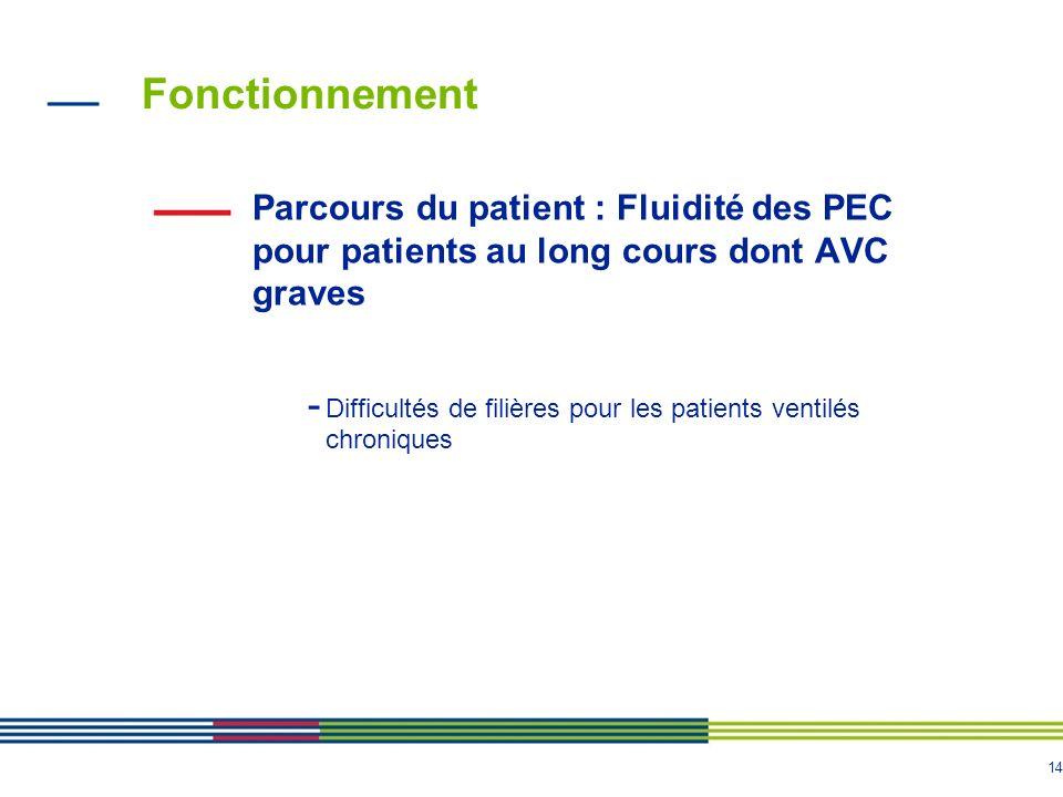 Fonctionnement Parcours du patient : Fluidité des PEC pour patients au long cours dont AVC graves.