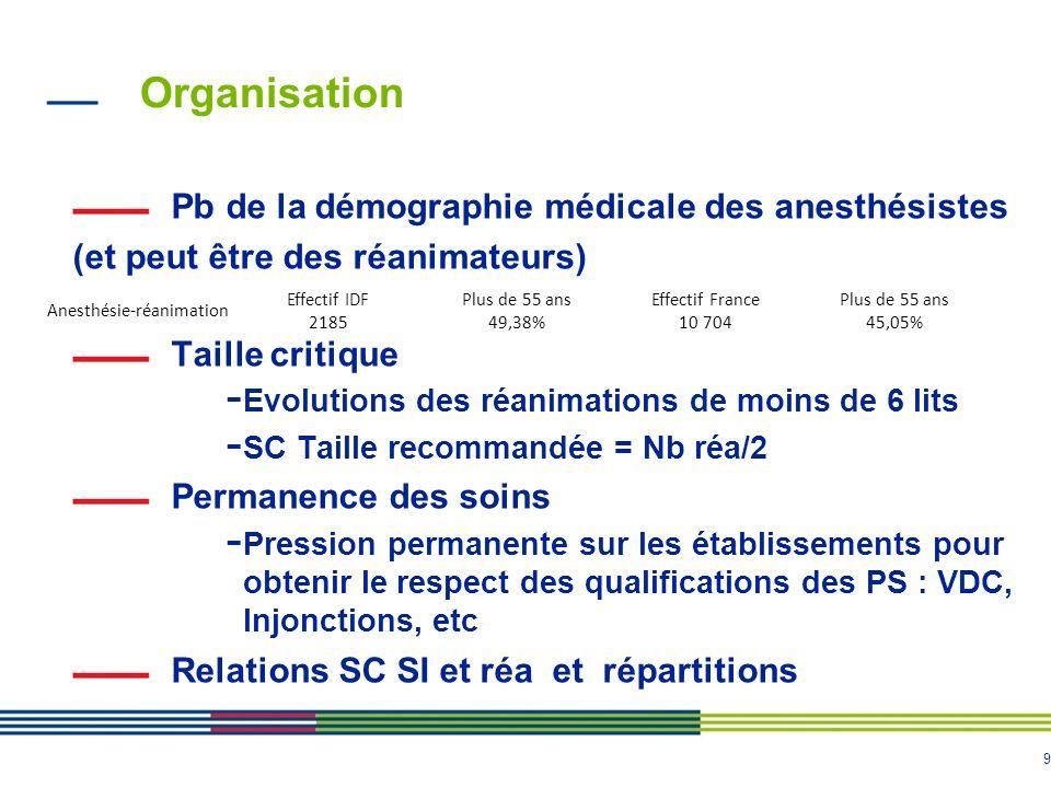 Organisation Pb de la démographie médicale des anesthésistes