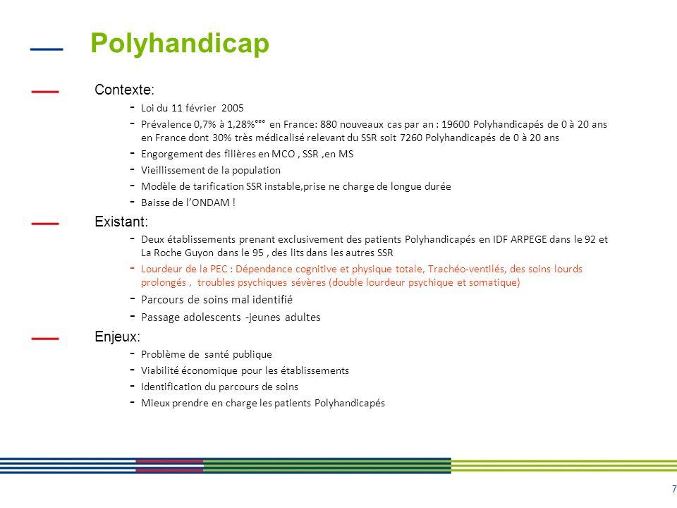 Polyhandicap Contexte: Existant: Enjeux: