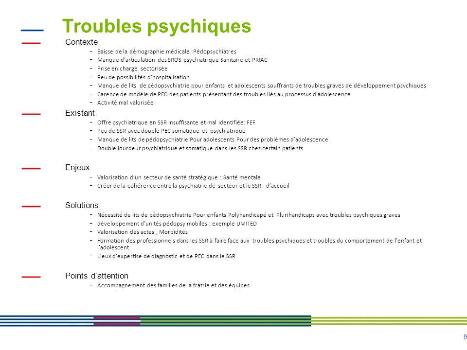 Troubles psychiques Contexte Existant Enjeux Solutions: