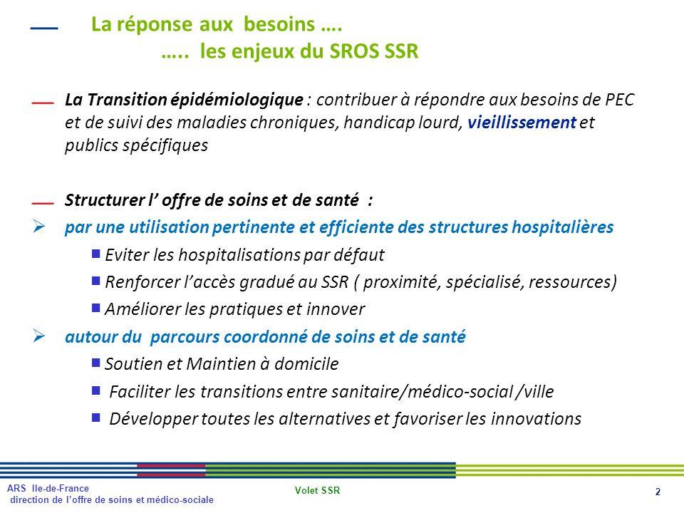 La réponse aux besoins …. ….. les enjeux du SROS SSR