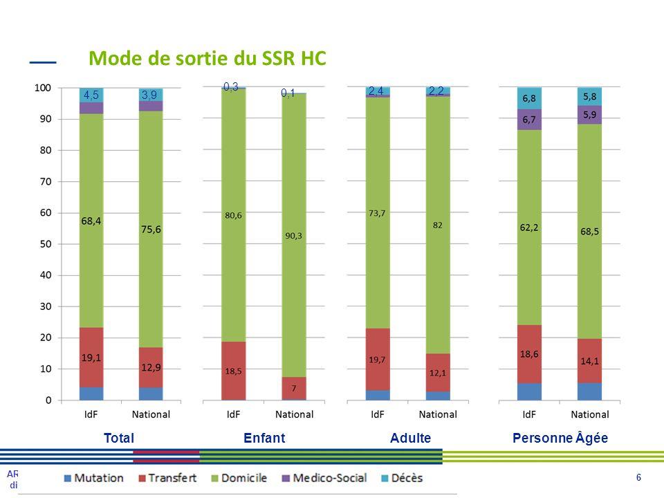 Mode de sortie du SSR HC Total Enfant Adulte Personne Âgée 0,3 4,5 3,9