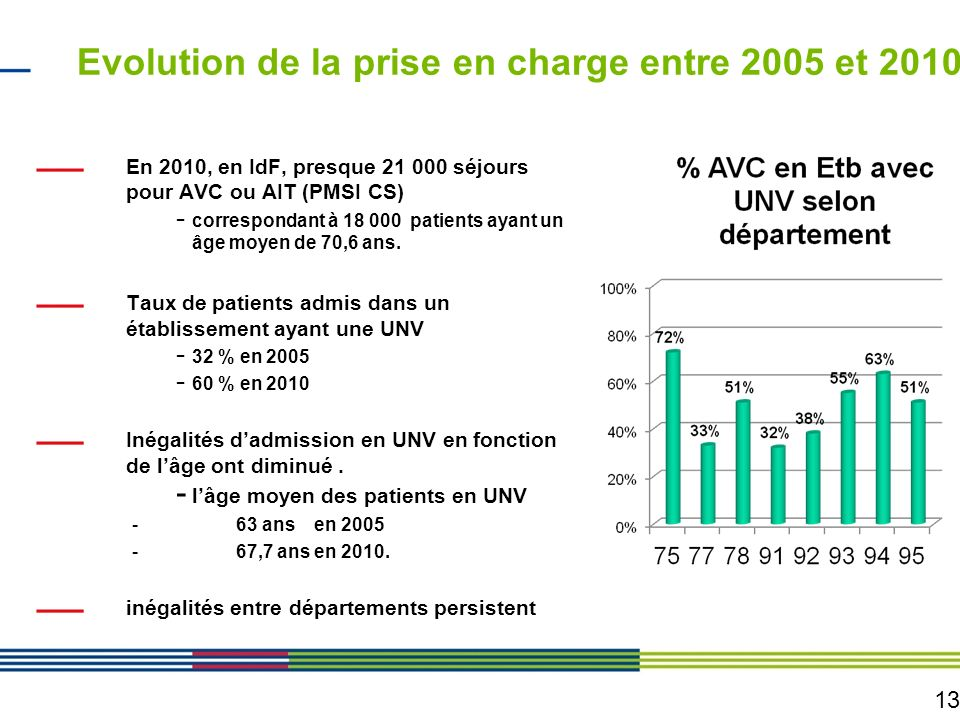 Evolution de la prise en charge entre 2005 et 2010
