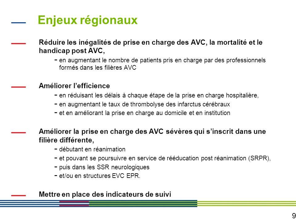 Enjeux régionaux Réduire les inégalités de prise en charge des AVC, la mortalité et le handicap post AVC,
