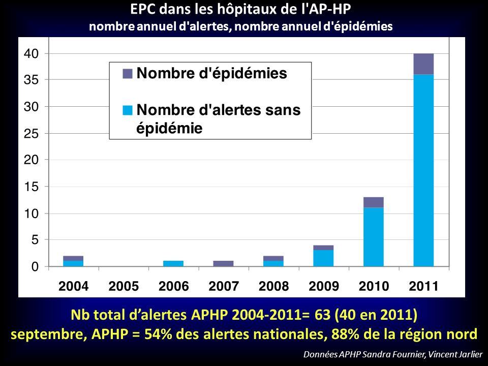 septembre, APHP = 54% des alertes nationales, 88% de la région nord