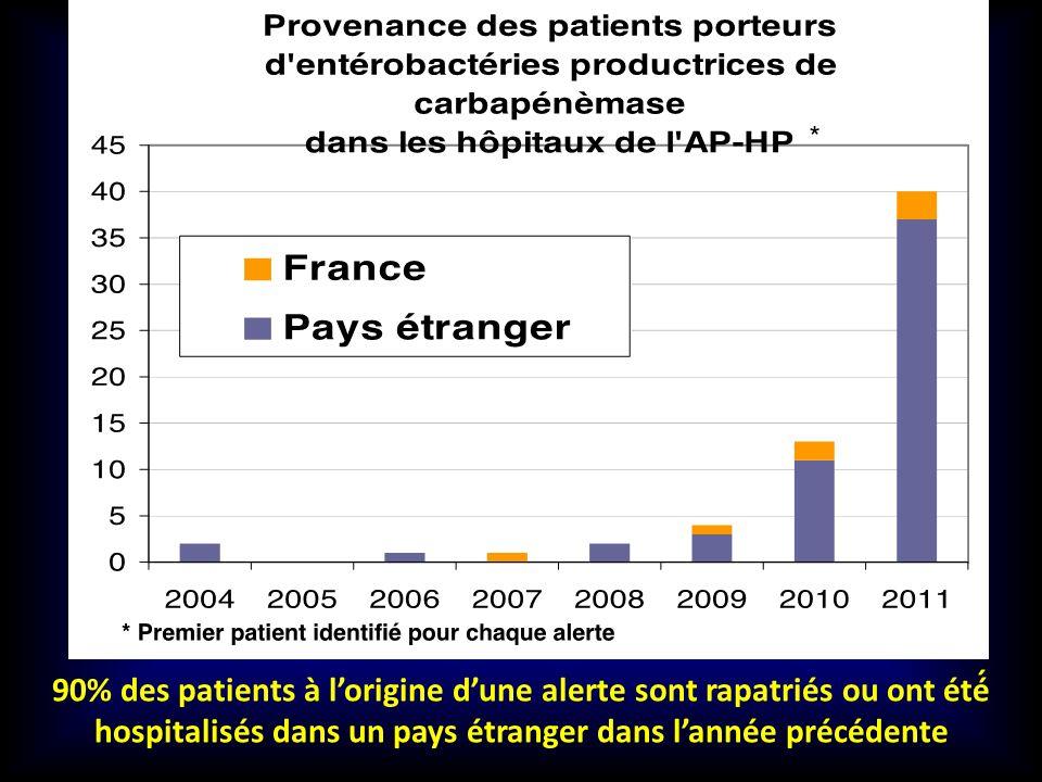 90% des patients à l'origine d'une alerte sont rapatriés ou ont été́ hospitalisés dans un pays étranger dans l'année précédente