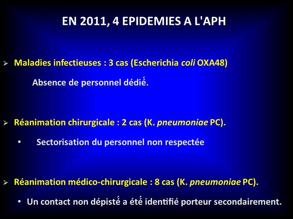 En 2011, 4 epidemies A l APH Maladies infectieuses : 3 cas (Escherichia coli OXA48) Absence de personnel dédié́.