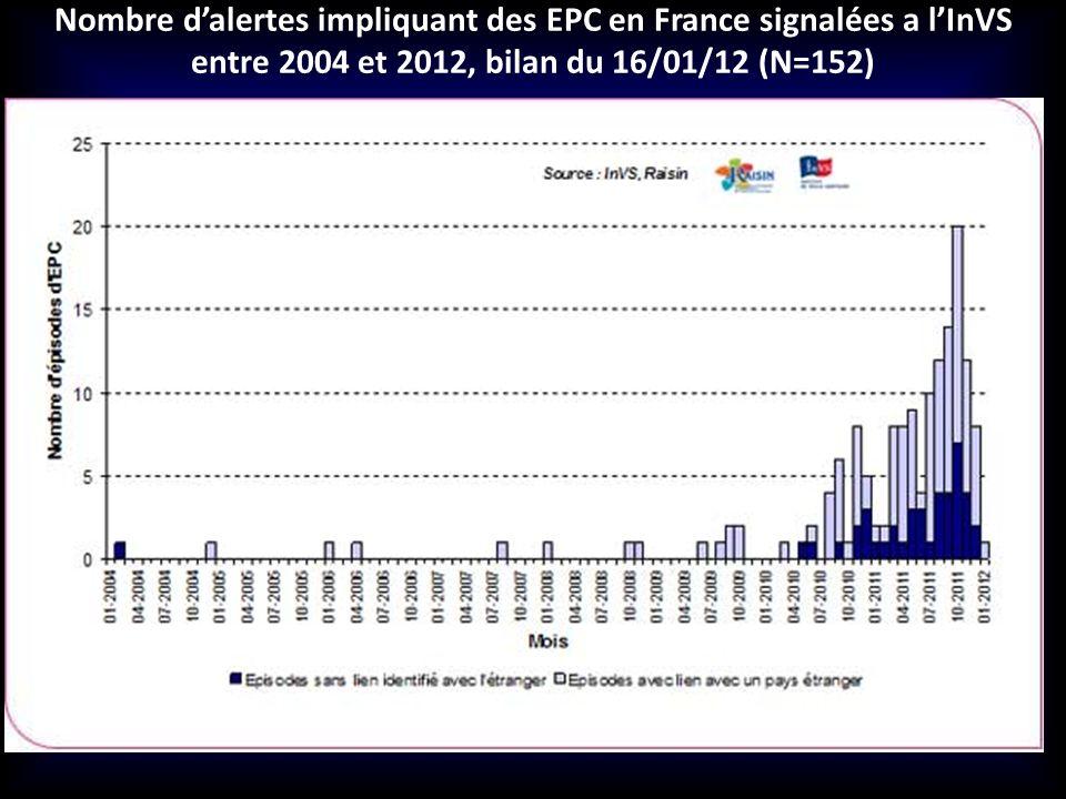 Nombre d'alertes impliquant des EPC en France signalées a l'InVS entre 2004 et 2012, bilan du 16/01/12 (N=152)