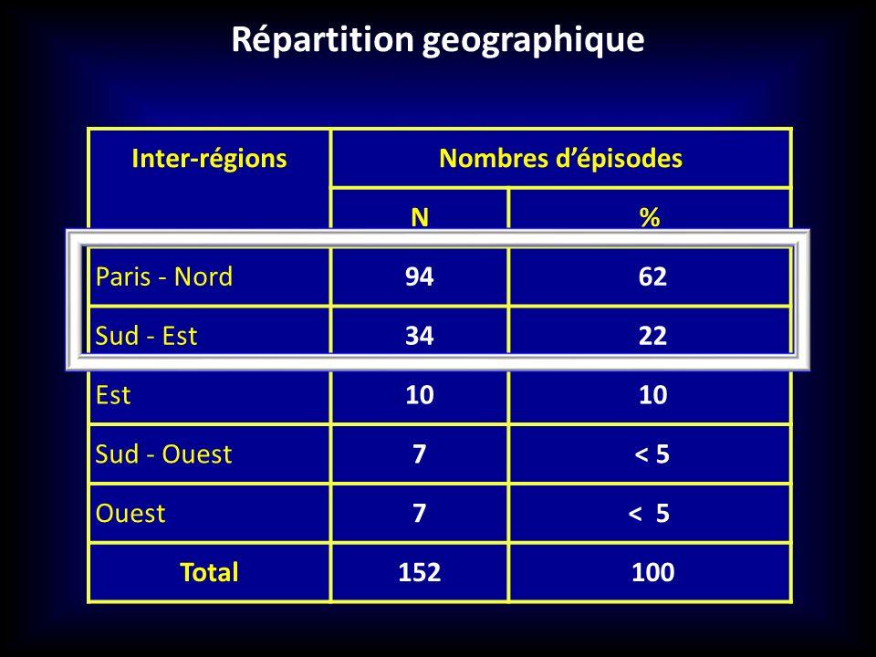 Répartition geographique