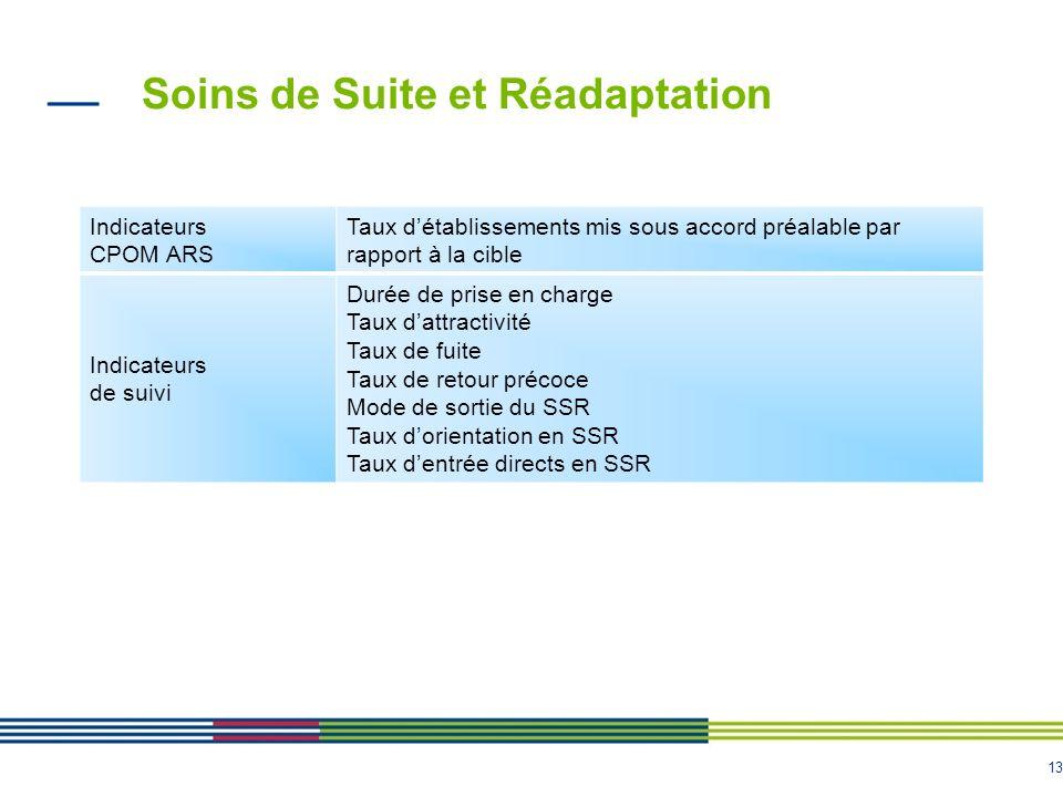 Soins de Suite et Réadaptation