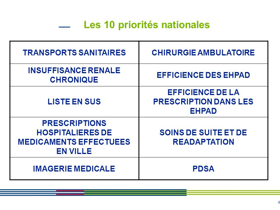 Les 10 priorités nationales
