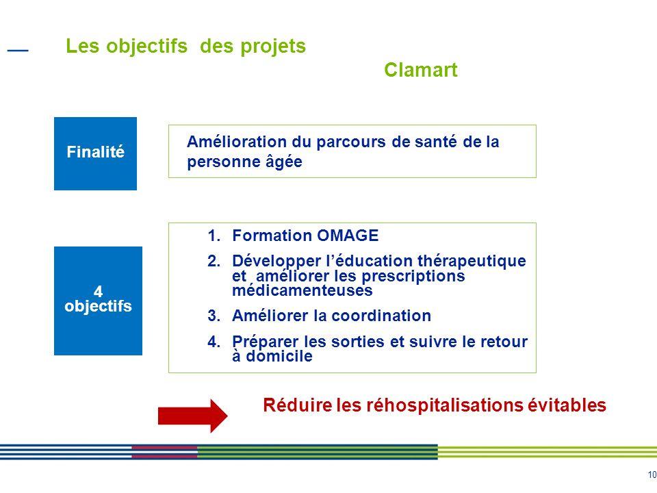 Les objectifs des projets Clamart