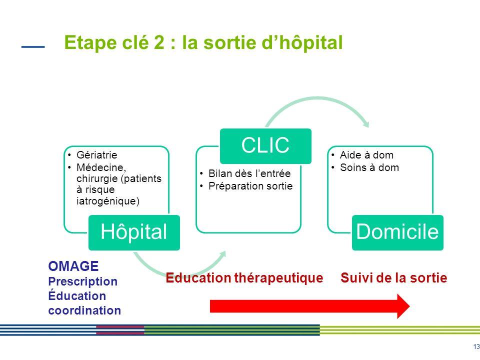 Etape clé 2 : la sortie d'hôpital