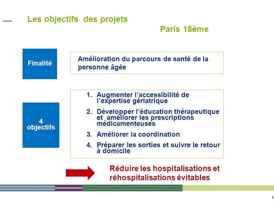 Les objectifs des projets Paris 18ème