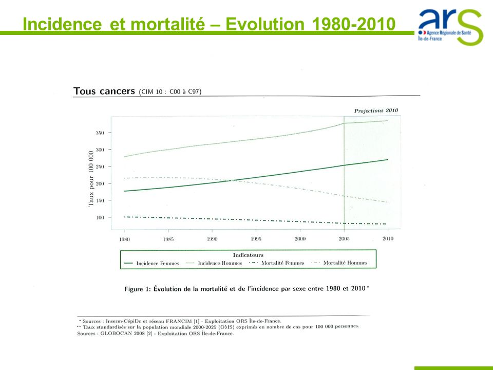 Incidence et mortalité – Evolution 1980-2010