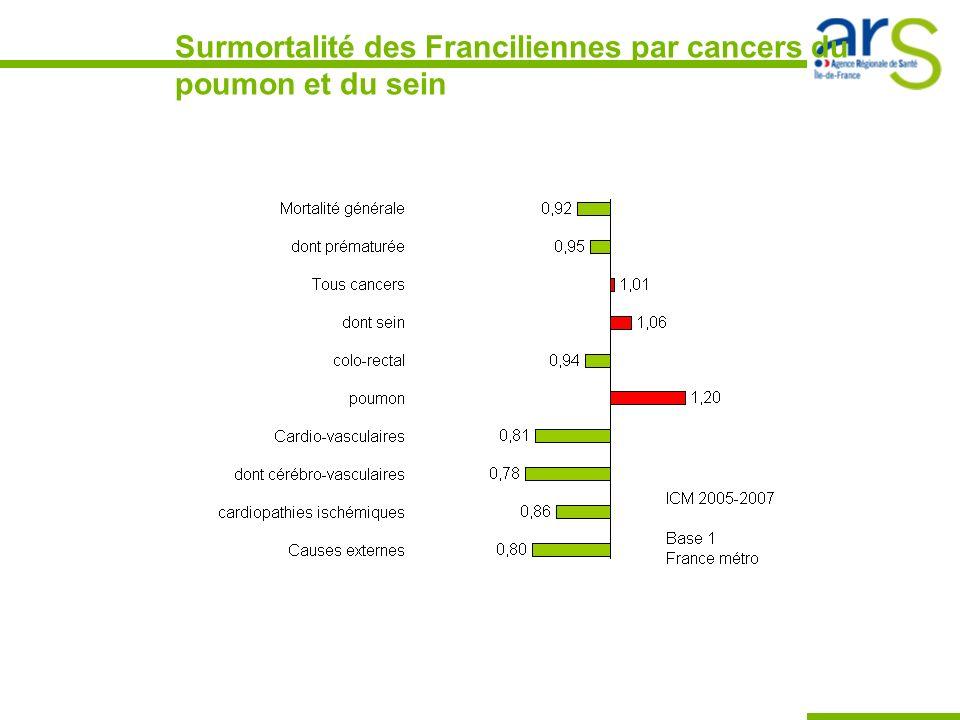 Surmortalité des Franciliennes par cancers du poumon et du sein