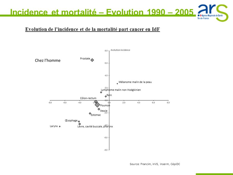 Incidence et mortalité – Evolution 1990 – 2005