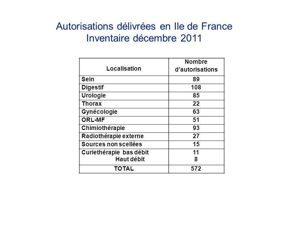 Autorisations délivrées en Ile de France Inventaire décembre 2011