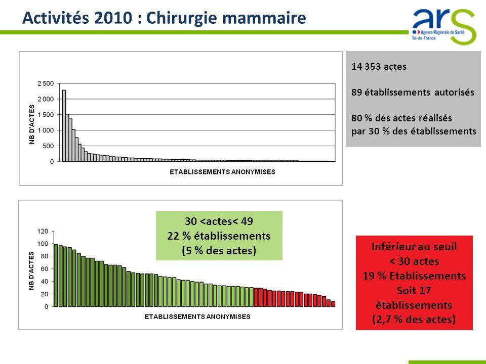 Activités 2010 : Chirurgie mammaire