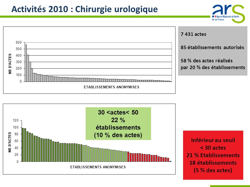 21 % Etablissements 18 établissements