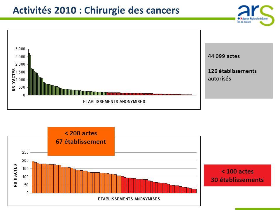 Activités 2010 : Chirurgie des cancers