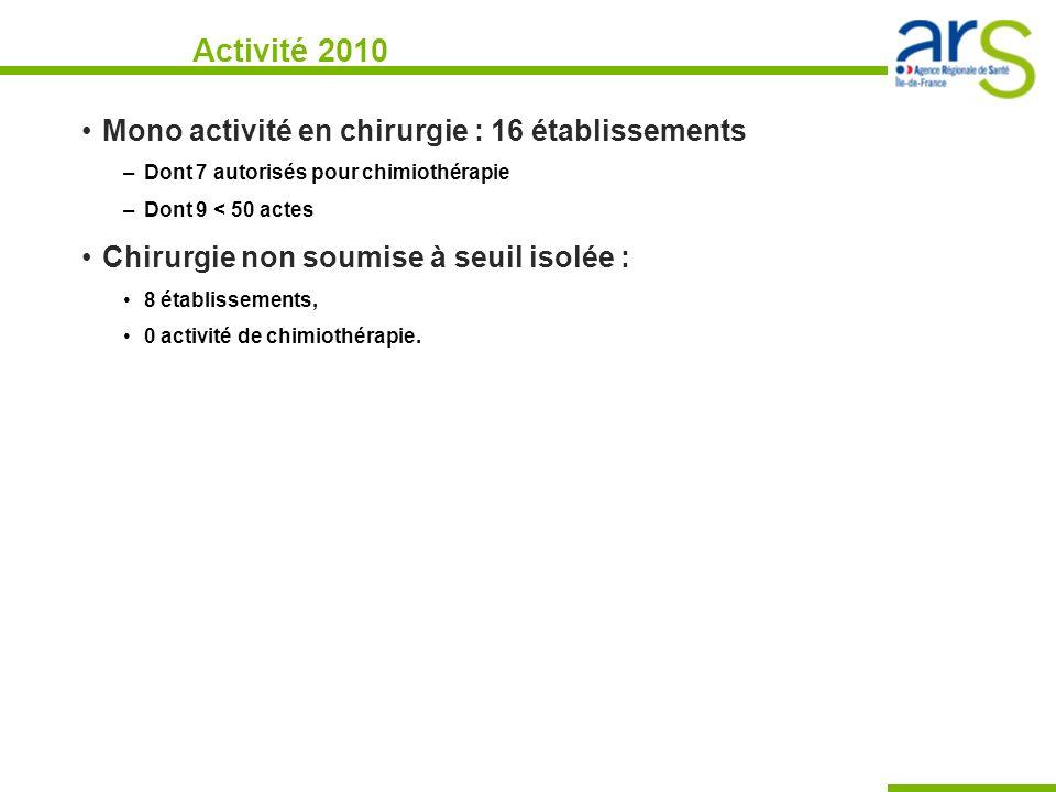 Activité 2010 Mono activité en chirurgie : 16 établissements