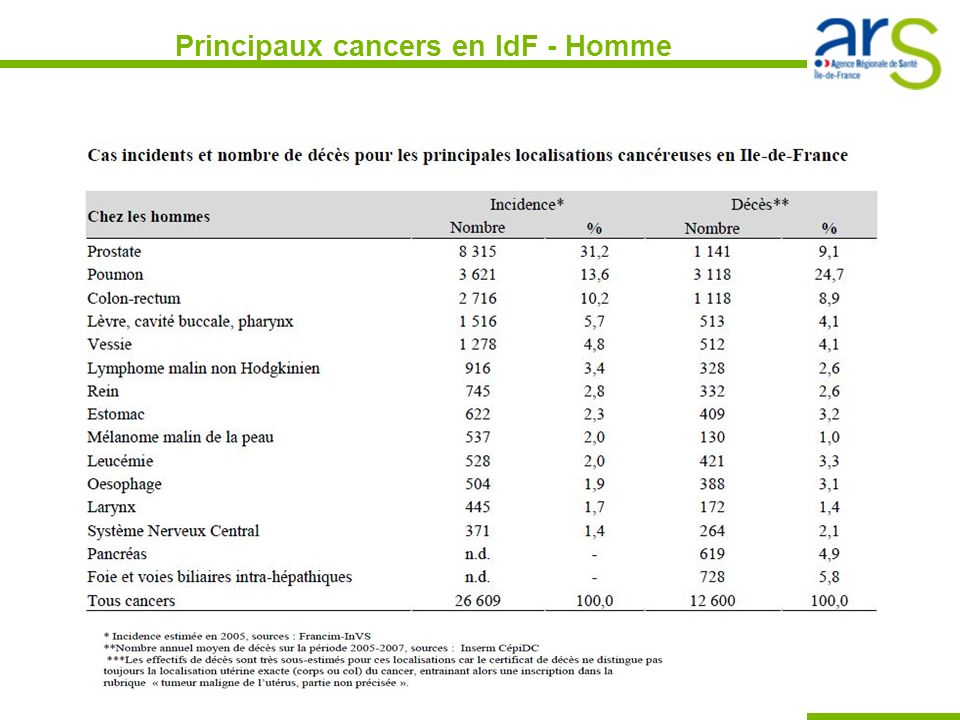 Principaux cancers en IdF - Homme