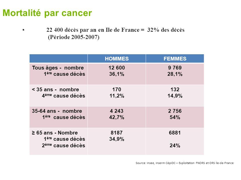 Mortalité par cancer 22 400 décès par an en Ile de France = 32% des décès. (Période 2005-2007) HOMMES.