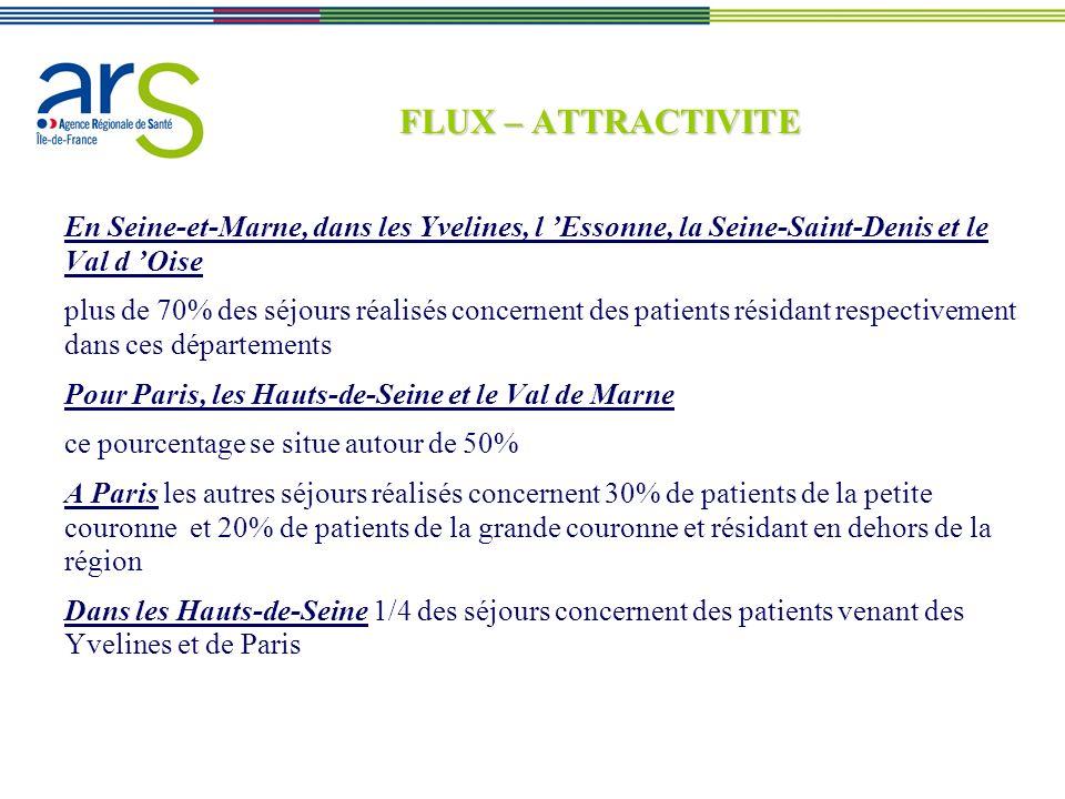 FLUX – ATTRACTIVITE En Seine-et-Marne, dans les Yvelines, l 'Essonne, la Seine-Saint-Denis et le Val d 'Oise.