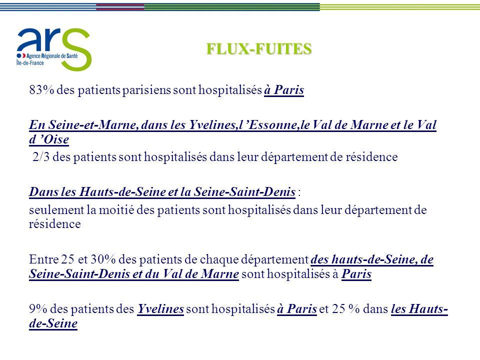 FLUX-FUITES 83% des patients parisiens sont hospitalisés à Paris