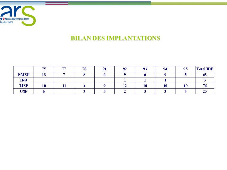 BILAN DES IMPLANTATIONS
