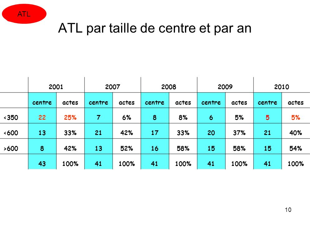 ATL par taille de centre et par an