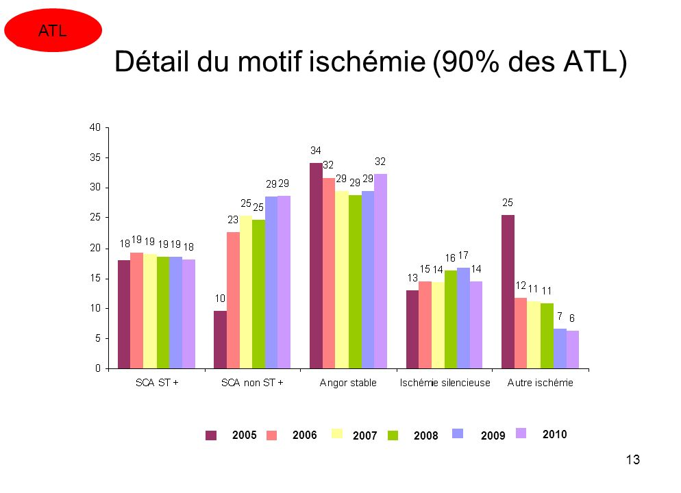 Détail du motif ischémie (90% des ATL)