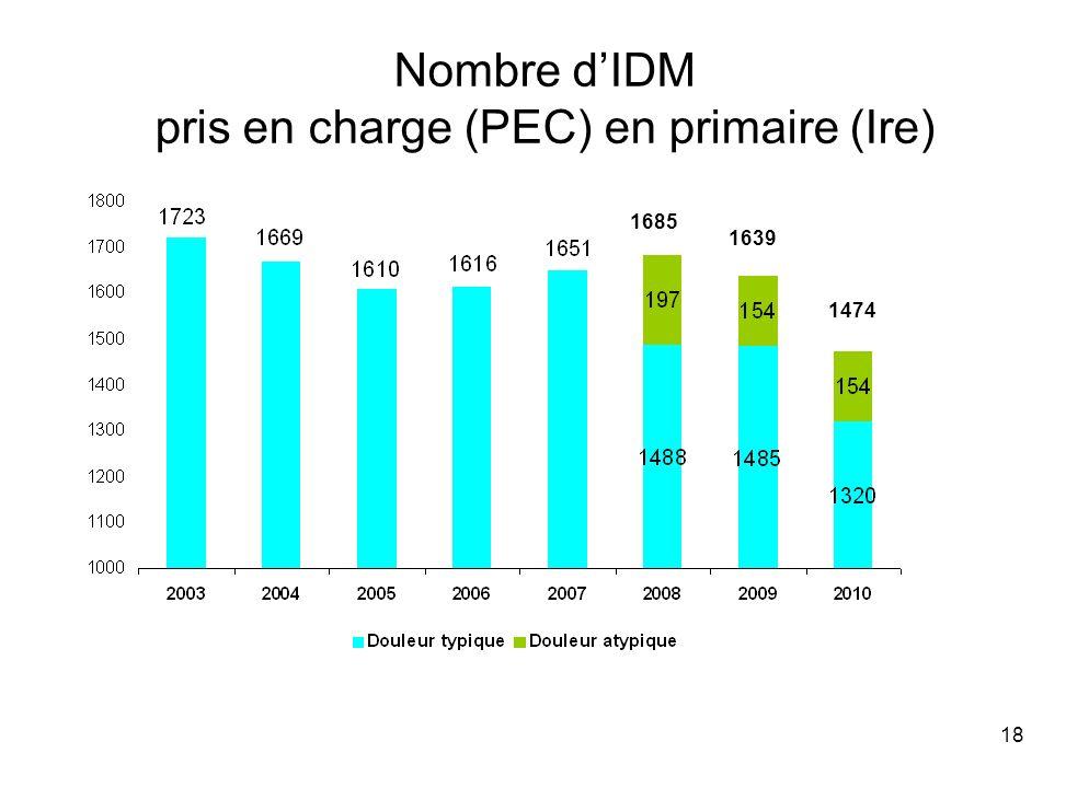 Nombre d'IDM pris en charge (PEC) en primaire (Ire)