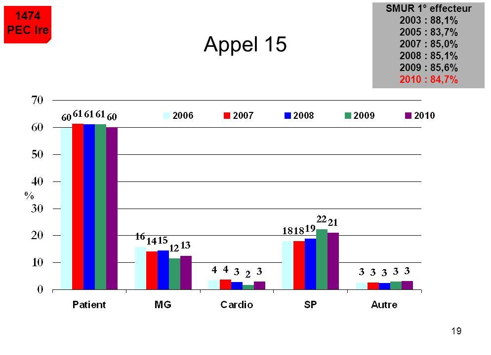 Appel 15 1474 PEC Ire SMUR 1° effecteur 2003 : 88,1% 2005 : 83,7%