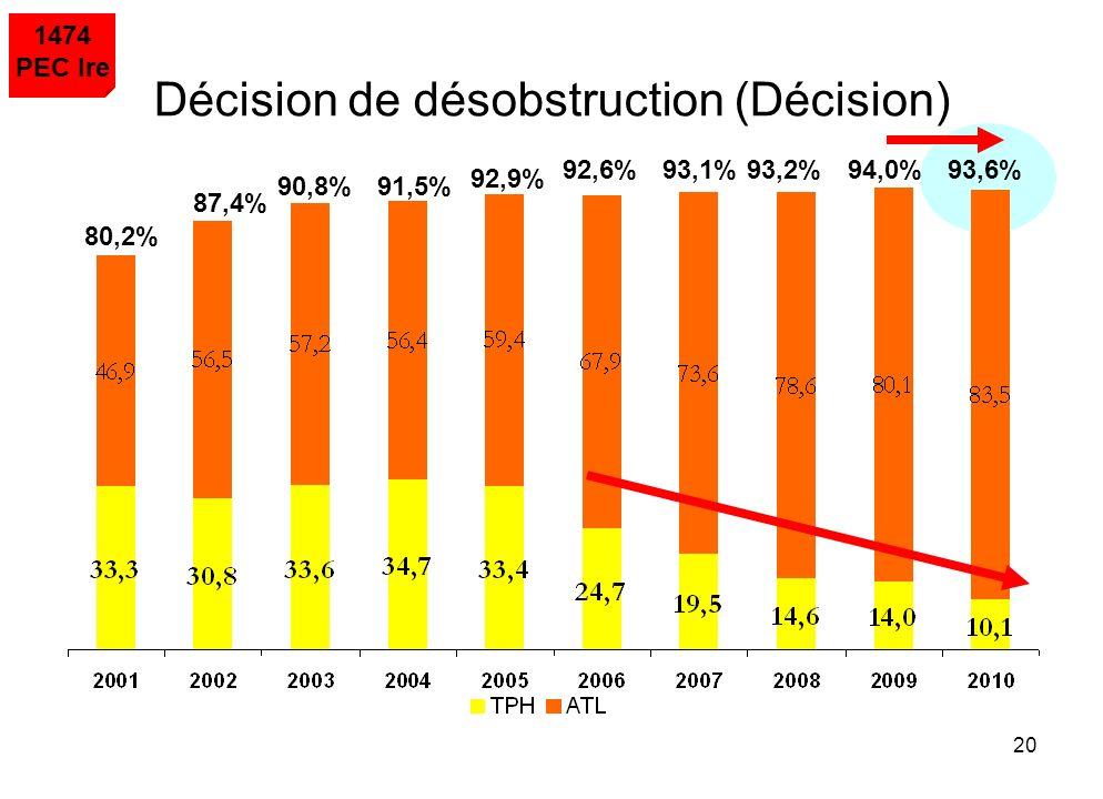 Décision de désobstruction (Décision)